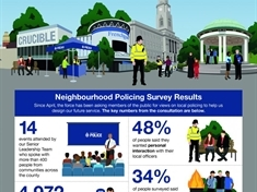 Survey results prompt police to be more visible